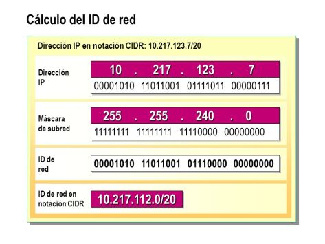 calculo de id de Red