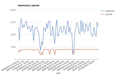 node_chart